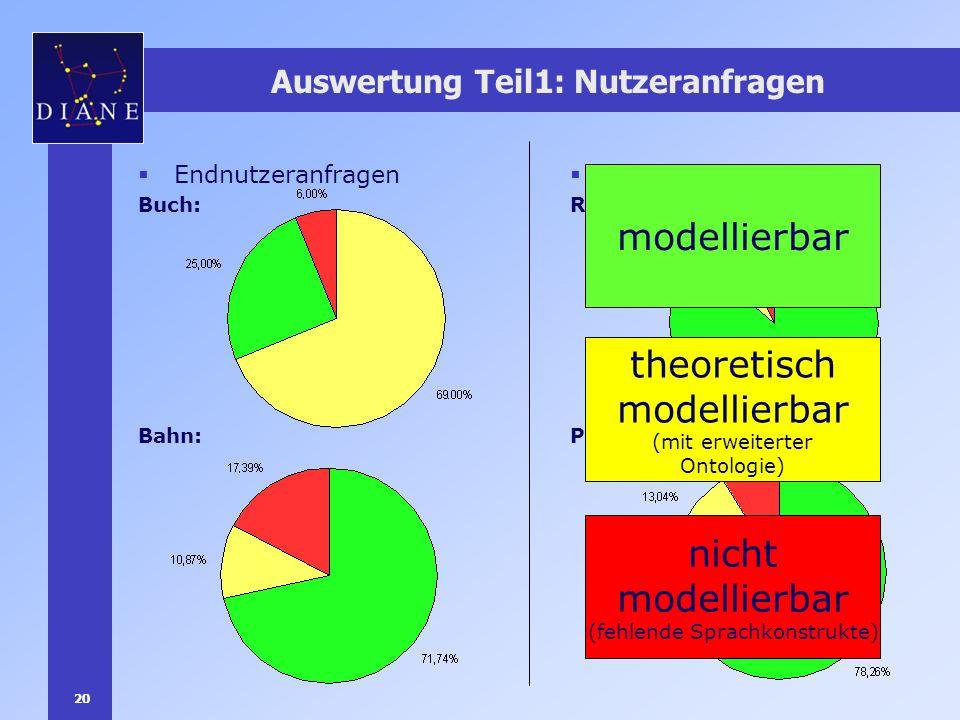 20 Auswertung Teil1: Nutzeranfragen Endnutzeranfragen Buch: Bahn: Programmieranfragen Reisebüro: PDA-Portal: modellierbar theoretisch modellierbar (mi