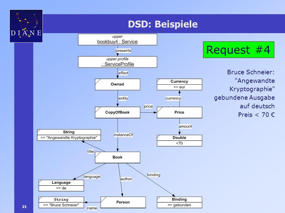 21 DSD: Beispiele Request #4 Bruce Schneier: