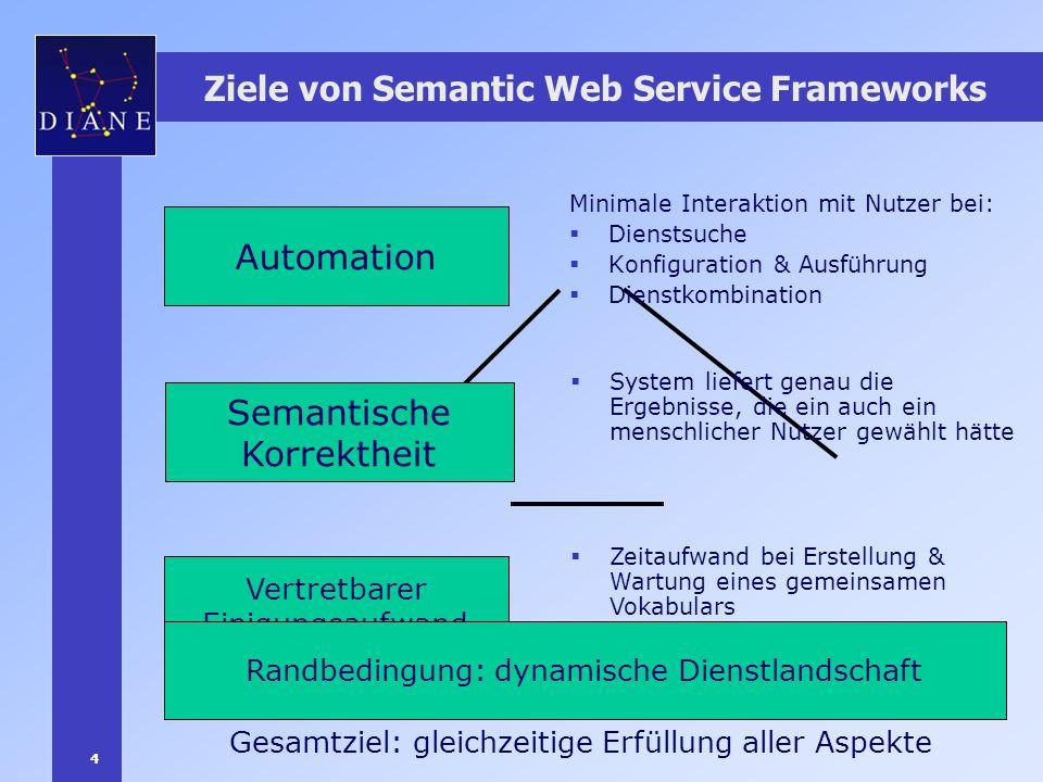 4 Ziele von Semantic Web Service Frameworks Automation Vertretbarer Einigungsaufwand Semantische Korrektheit Minimale Interaktion mit Nutzer bei: Dien