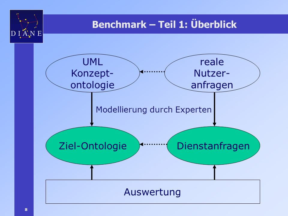 9 Benchmark – Teil 1: Nutzeranfragen von realen Nutzern erstellt unbedarfte Nutzer ca.