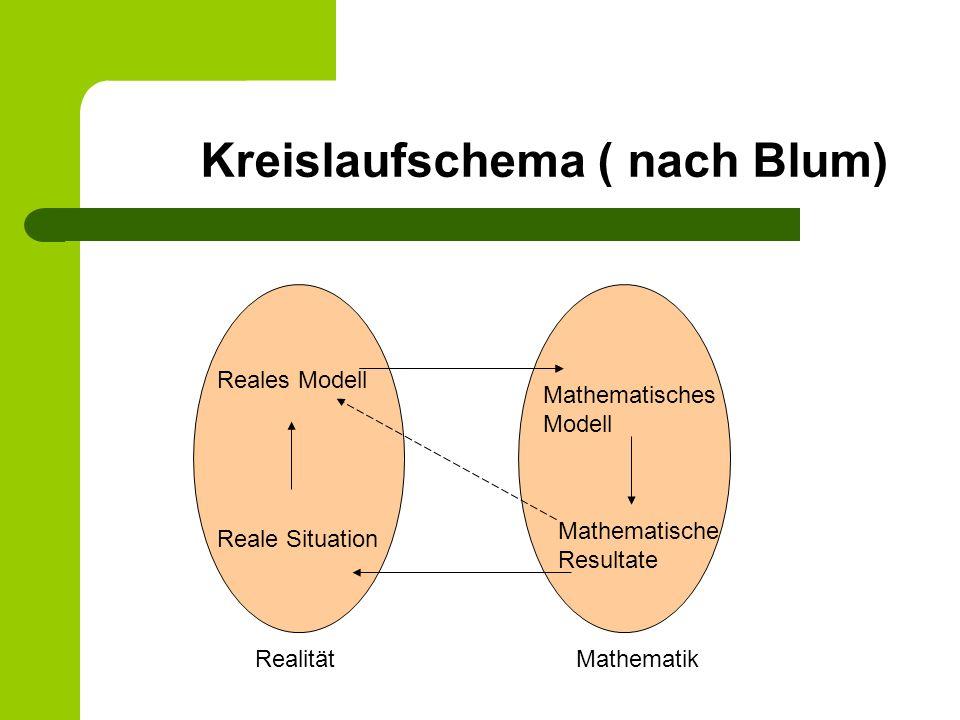 Kreislaufschema ( nach Blum) Reales Modell Reale Situation Mathematisches Modell Mathematische Resultate Realität Mathematik