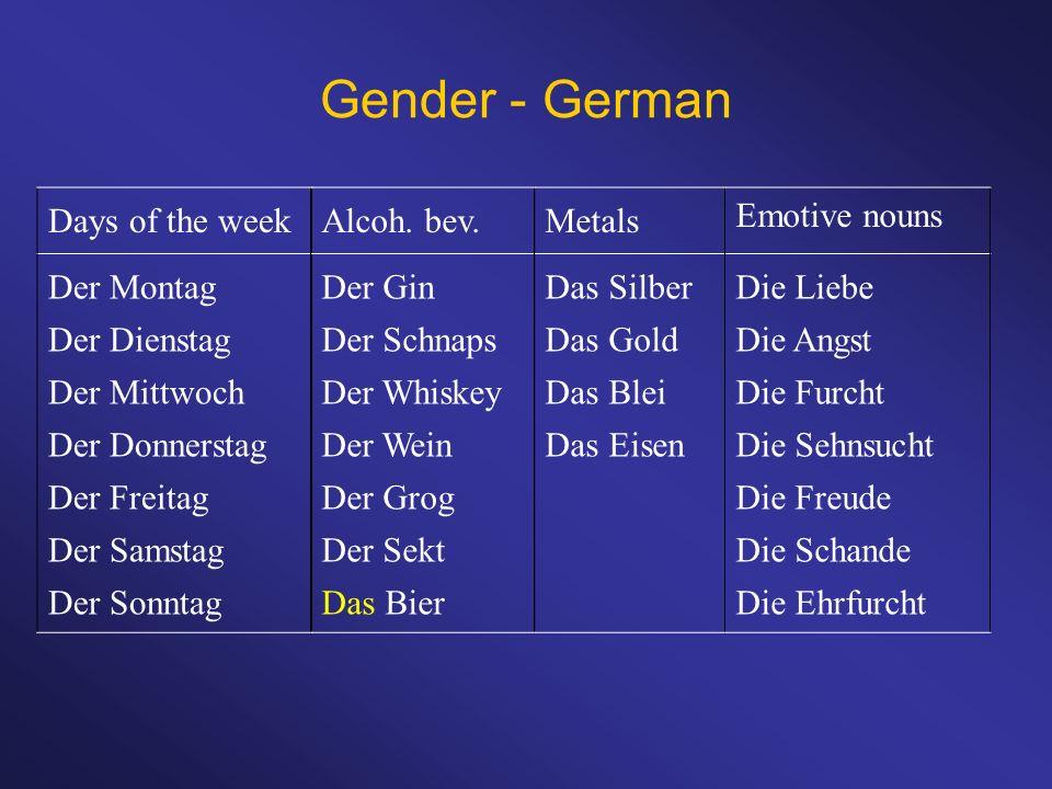 Gender - German Days of the week Der Montag Der Dienstag Der Mittwoch Der Donnerstag Der Freitag Der Samstag Der Sonntag Alcoh. bev. Der Gin Der Schna