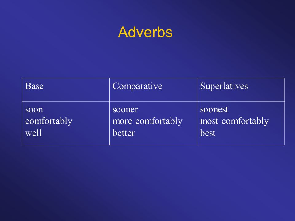 Adverbs BaseComparativeSuperlatives soon comfortably well sooner more comfortably better soonest most comfortably best