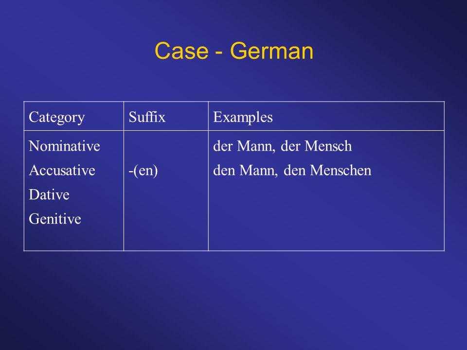 Case - German CategorySuffixExamples Nominative Accusative Dative Genitive -(en) der Mann, der Mensch den Mann, den Menschen