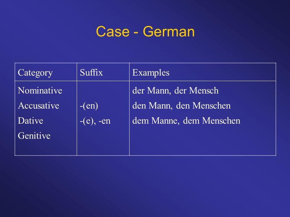 Case - German CategorySuffixExamples Nominative Accusative Dative Genitive -(en) -(e), -en der Mann, der Mensch den Mann, den Menschen dem Manne, dem