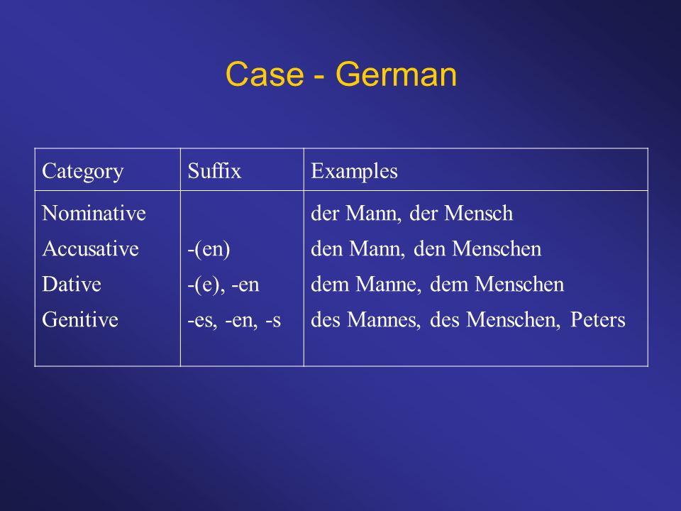 Case - German CategorySuffixExamples Nominative Accusative Dative Genitive -(en) -(e), -en -es, -en, -s der Mann, der Mensch den Mann, den Menschen de