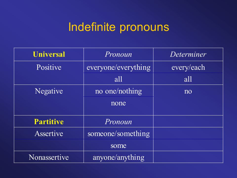 Indefinite pronouns UniversalPronounDeterminer Positiveeveryone/everythingevery/each all Negativeno one/nothingno none PartitivePronoun Assertivesomeo