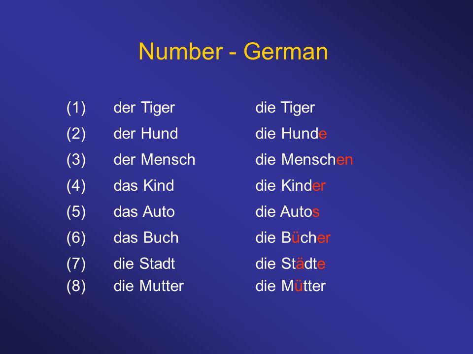 Number - German (1)der Tigerdie Tiger (2)der Hunddie Hunde (3)der Menschdie Menschen (4)das Kinddie Kinder (5)das Autodie Autos (6)das Buchdie Bücher