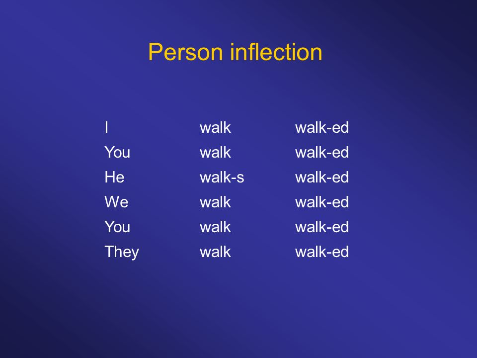 Person inflection Iwalkwalk-ed Youwalkwalk-ed Hewalk-swalk-ed Wewalkwalk-ed Youwalkwalk-ed Theywalkwalk-ed