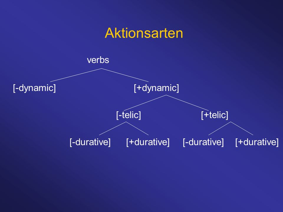 Aktionsarten verbs [-dynamic] [+dynamic] [-telic] [+telic] [-durative][+durative][-durative] [+durative]