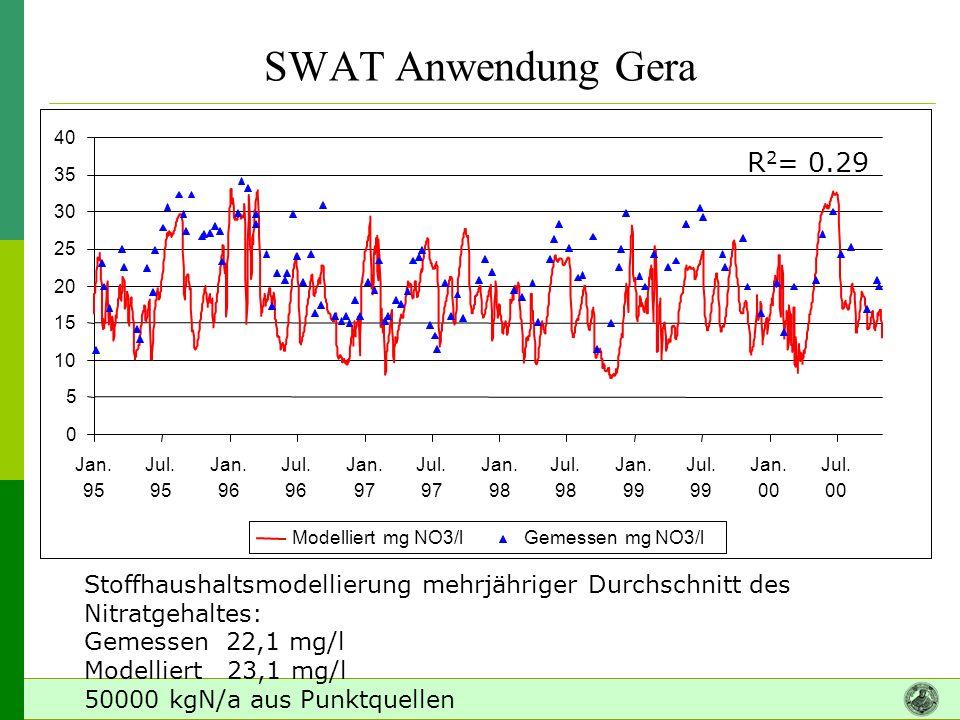 SWAT Anwendung Gera R 2 = 0.29 Stoffhaushaltsmodellierung mehrjähriger Durchschnitt des Nitratgehaltes: Gemessen 22,1 mg/l Modelliert 23,1 mg/l 50000 kgN/a aus Punktquellen