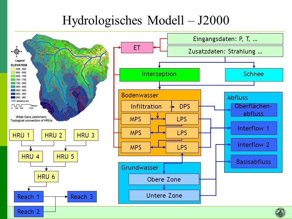 Hydrologisches Modell – J2000 Eingangsdaten: P, T, … ET InterzeptionSchnee Bodenwasser Grundwasser Obere Zone Untere Zone Zusatzdaten: Strahlung … Abfluss Oberflächen- abfluss Interflow 1 Interflow 2 Basisabfluss InfiltrationDPS MPSLPS MPSLPS MPSLPS HRU 1 HRU 4 HRU 2 HRU 3 HRU 5 HRU 6 Reach 1Reach 3 Reach 2