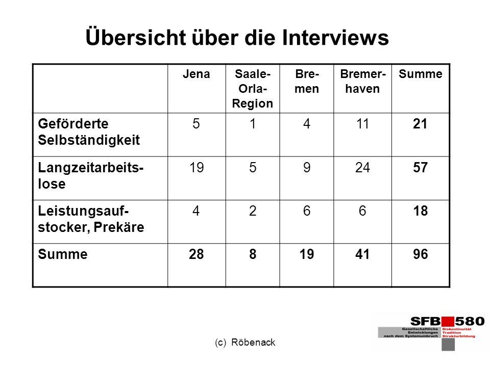 (c) Röbenack Übersicht über die Interviews JenaSaale- Orla- Region Bre- men Bremer- haven Summe Geförderte Selbständigkeit 5141121 Langzeitarbeits- lose 19592457 Leistungsauf- stocker, Prekäre 426618 Summe288194196