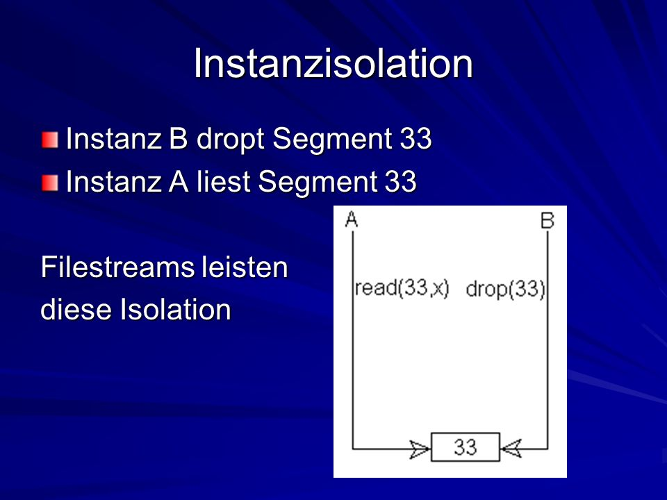 Instanzisolation Instanz B dropt Segment 33 Instanz A liest Segment 33 Filestreams leisten diese Isolation