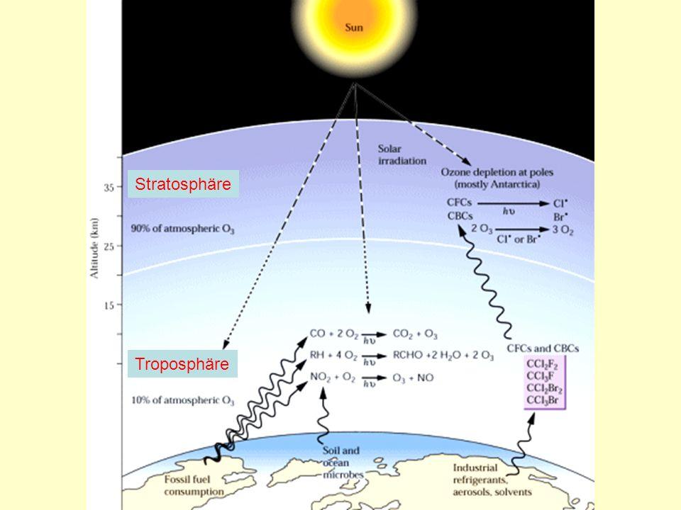 Stratosphäre Troposphäre