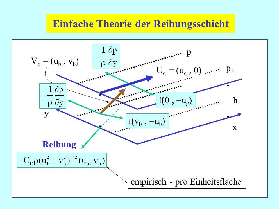 Einfache Theorie der Reibungsschicht U g = (u g, 0) V b = (u b, v b ) p+p+ p-p- h Reibung y x f(0, u g ) f(v b, u b ) empirisch - pro Einheitsfläche