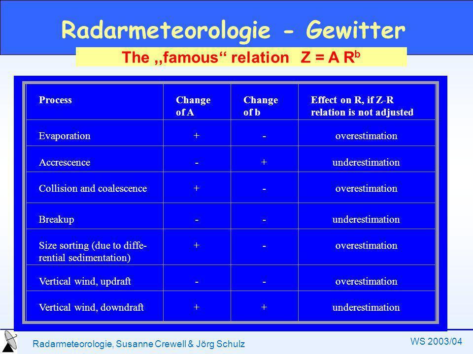 Radarmeteorologie, Susanne Crewell & Jörg Schulz WS 2003/04 Radarmeteorologie - Gewitter Einzelzellengewitter Multizellengewitter Superzellengewitter
