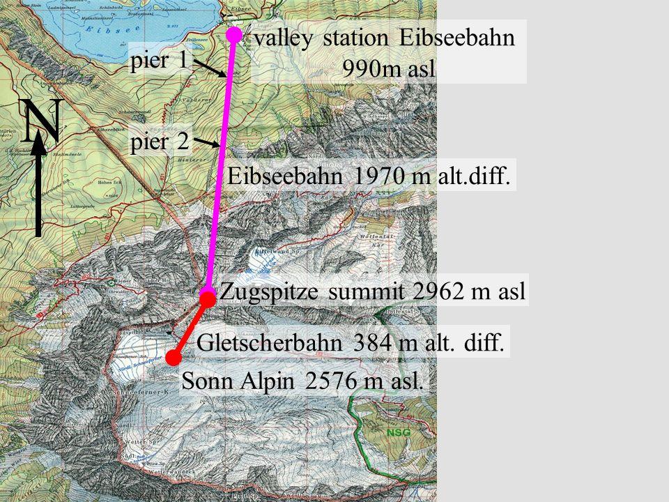 Seilbahnen Zugspitze valley station Eibseebahn 990m asl Zugspitze summit 2962 m asl Sonn Alpin 2576 m asl. N Gletscherbahn 384 m alt. diff. Eibseebahn