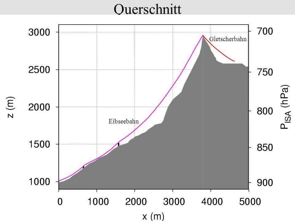 Querschnitt Eibseebahn Gletscherbahn