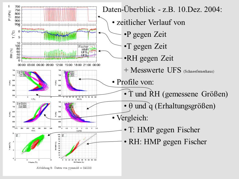 zeitlicher Verlauf von P gegen Zeit T gegen Zeit RH gegen Zeit + Messwerte UFS (Schneefernerhaus) Profile von: T und RH (gemessene Größen) und q (Erha