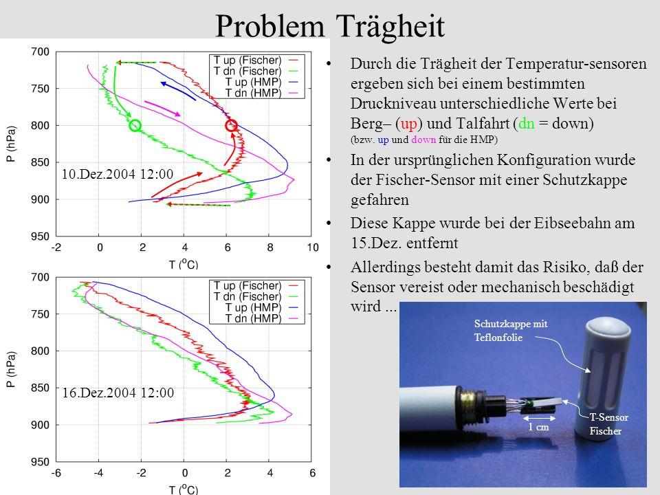 Problem Trägheit 1 cm Schutzkappe mit Teflonfolie T-Sensor Fischer 10.Dez.2004 12:00 16.Dez.2004 12:00 Durch die Trägheit der Temperatur-sensoren erge