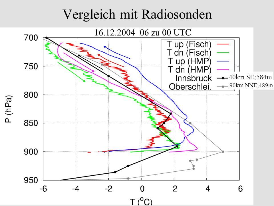 Vergleich mit Radiosonden 40km SE;584m 90km NNE;489m 16.12.2004 06 zu 00 UTC