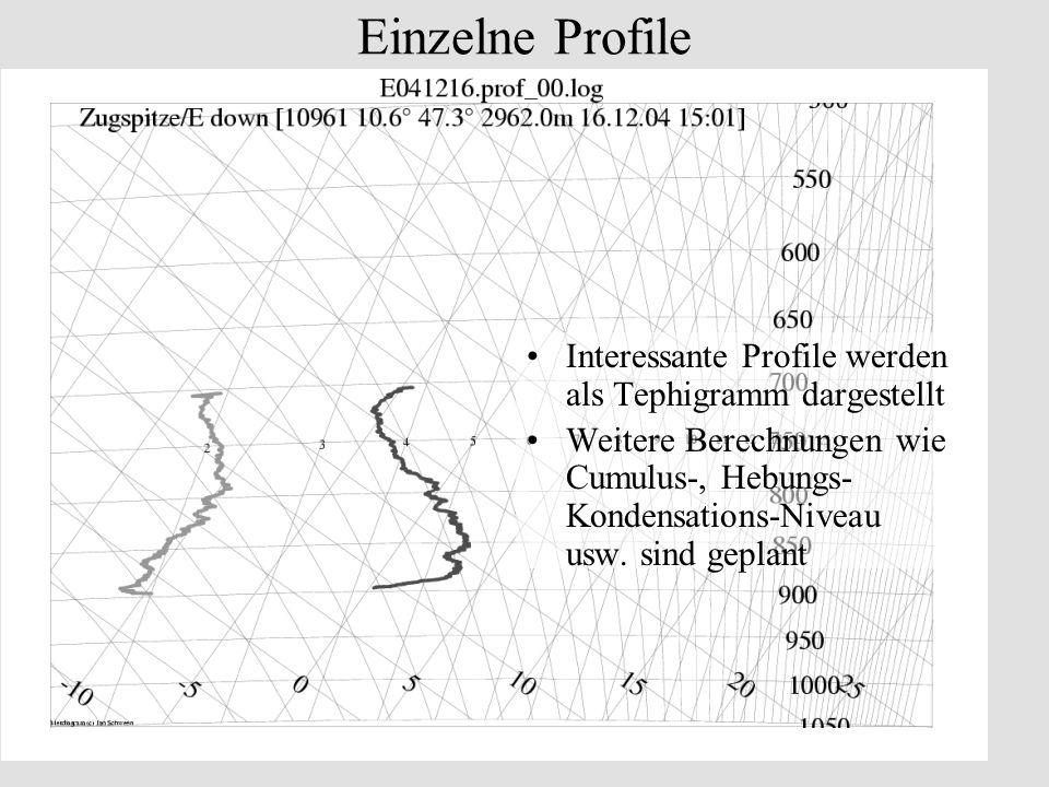 Einzelne Profile Interessante Profile werden als Tephigramm dargestellt Weitere Berechnungen wie Cumulus-, Hebungs- Kondensations-Niveau usw. sind gep