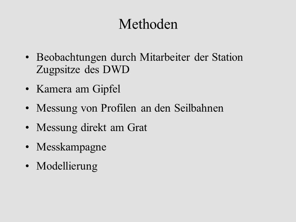 Methoden Beobachtungen durch Mitarbeiter der Station Zugpsitze des DWD Kamera am Gipfel Messung von Profilen an den Seilbahnen Messung direkt am Grat