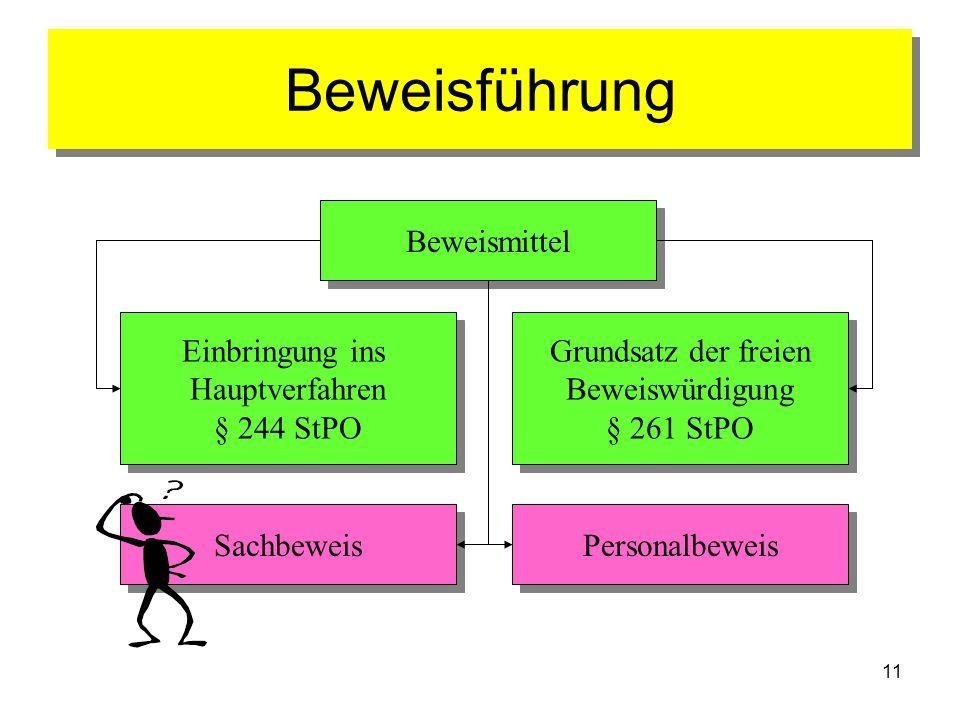 11 Beweisführung Beweismittel Einbringung ins Hauptverfahren § 244 StPO Einbringung ins Hauptverfahren § 244 StPO Grundsatz der freien Beweiswürdigung