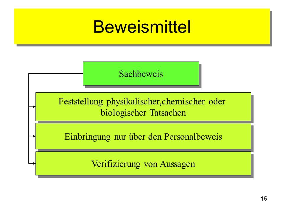 15 Beweismittel Beweismittel Sachbeweis Sachbeweis Feststellung physikalischer,chemischer oder biologischer Tatsachen Feststellung physikalischer,chem