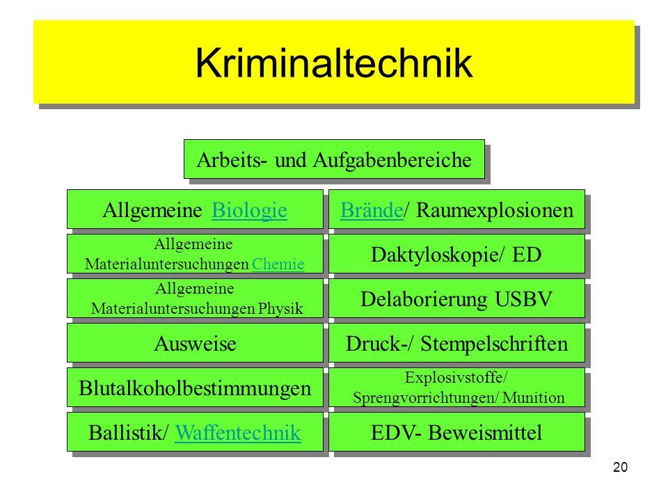 20 Kriminaltechnik Arbeits- und Aufgabenbereiche Allgemeine BiologieBiologie Allgemeine BiologieBiologie Allgemeine Materialuntersuchungen Chemie Allg