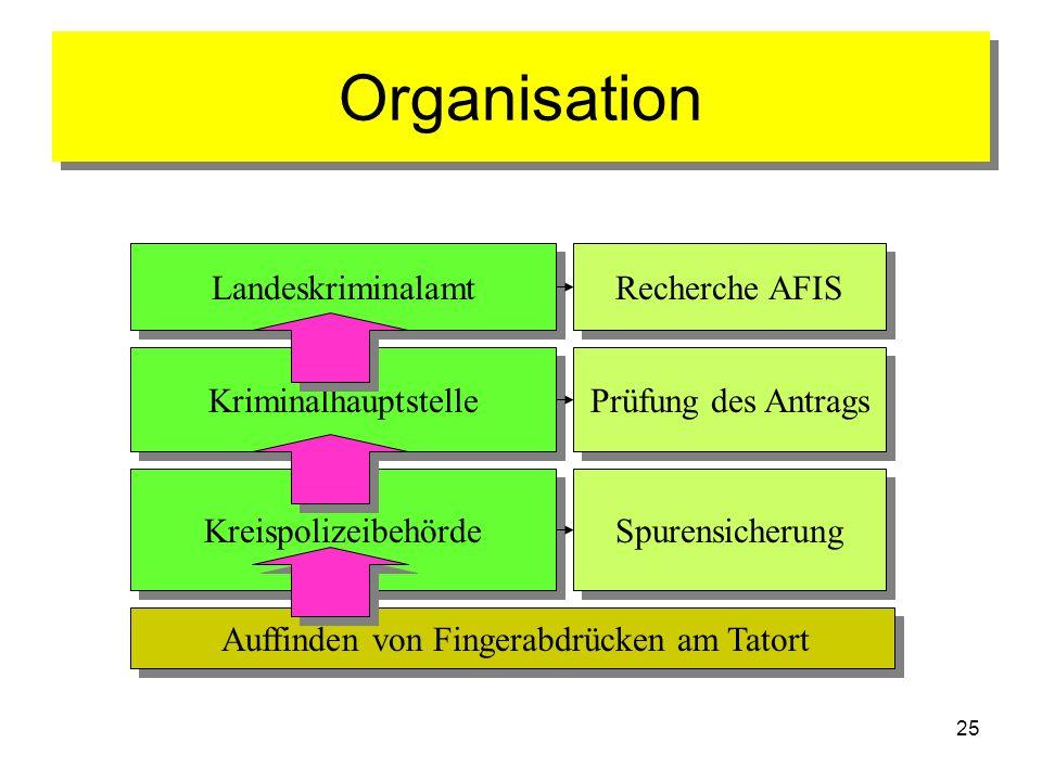 25 Organisation Auffinden von Fingerabdrücken am Tatort Kreispolizeibehörde Kriminalhauptstelle Landeskriminalamt Recherche AFIS Spurensicherung Prüfu