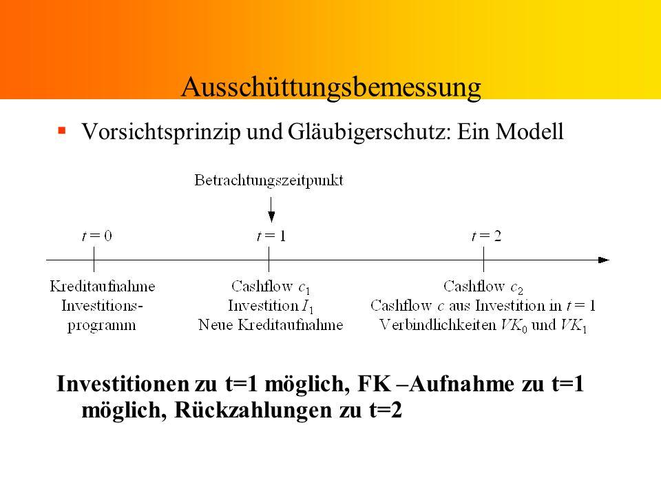 Ausschüttungsbemessung Vorsichtsprinzip und Gläubigerschutz: Ein Modell Investitionen zu t=1 möglich, FK –Aufnahme zu t=1 möglich, Rückzahlungen zu t=