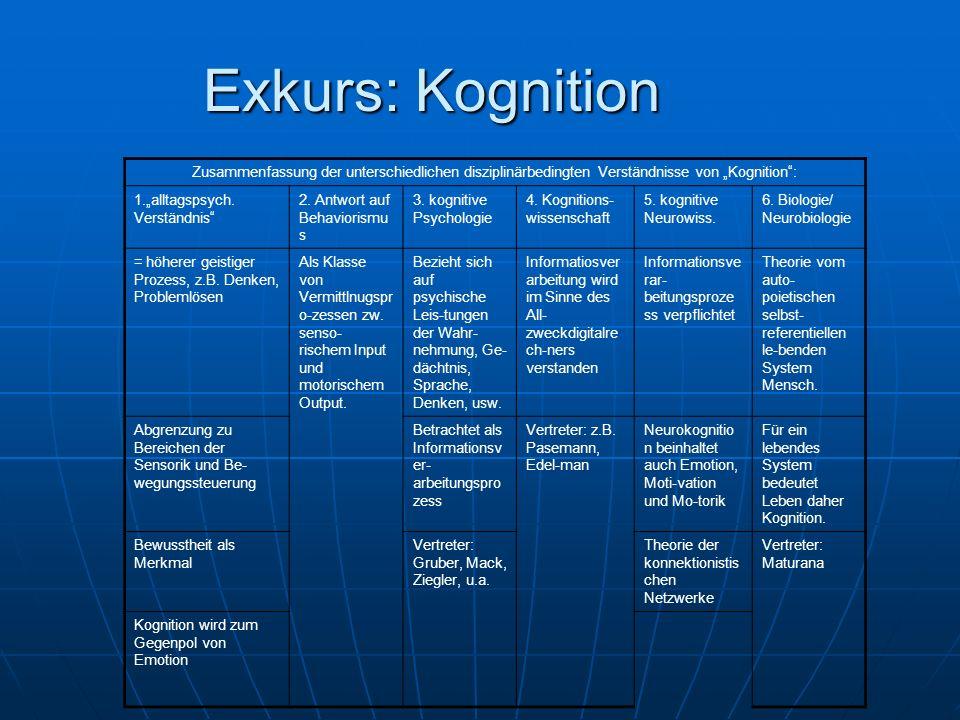 Exkurs: Kognition Zusammenfassung der unterschiedlichen disziplinärbedingten Verständnisse von Kognition: 1.alltagspsych. Verständnis 2. Antwort auf B