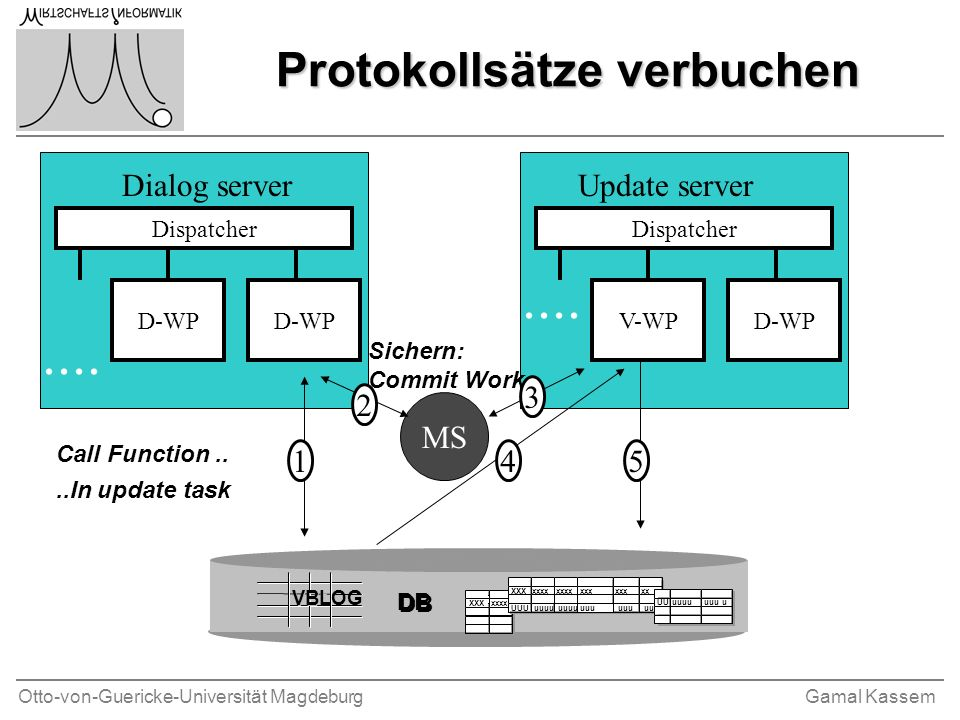 Otto-von-Guericke-Universität MagdeburgGamal Kassem Protokollsätze verbuchen Dispatcher D-WP.... Dispatcher D-WPV-WP.... MS Call Function....In update