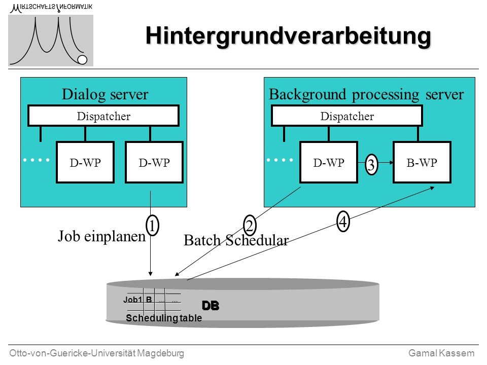 Otto-von-Guericke-Universität MagdeburgGamal Kassem Hintergrundverarbeitung Dispatcher D-WP.... Dispatcher B-WPD-WP.... Dialog serverBackground proces