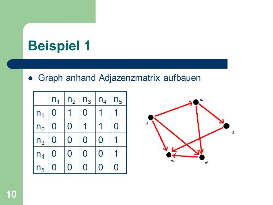 10 Beispiel 1 Graph anhand Adjazenzmatrix aufbauen n1n1 n2n2 n3n3 n4n4 n5n5 n1n1 01011 n2n2 00110 n3n3 00001 n4n4 00001 n5n5 00000
