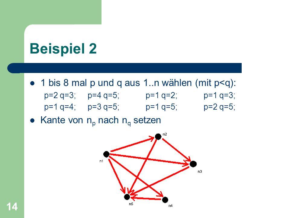 14 Beispiel 2 1 bis 8 mal p und q aus 1..n wählen (mit p<q): p=2 q=3;p=4 q=5;p=1 q=2;p=1 q=3; p=1 q=4;p=3 q=5;p=1 q=5;p=2 q=5; Kante von n p nach n q