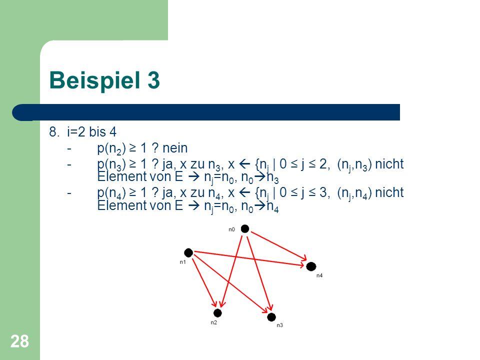 28 Beispiel 3 8.i=2 bis 4 -p(n 2 ) 1 ? nein -p(n 3 ) 1 ? ja, x zu n 3, x {n j | 0 j 2, (n j,n 3 ) nicht Element von E n j =n 0, n 0 n 3 -p(n 4 ) 1 ? j