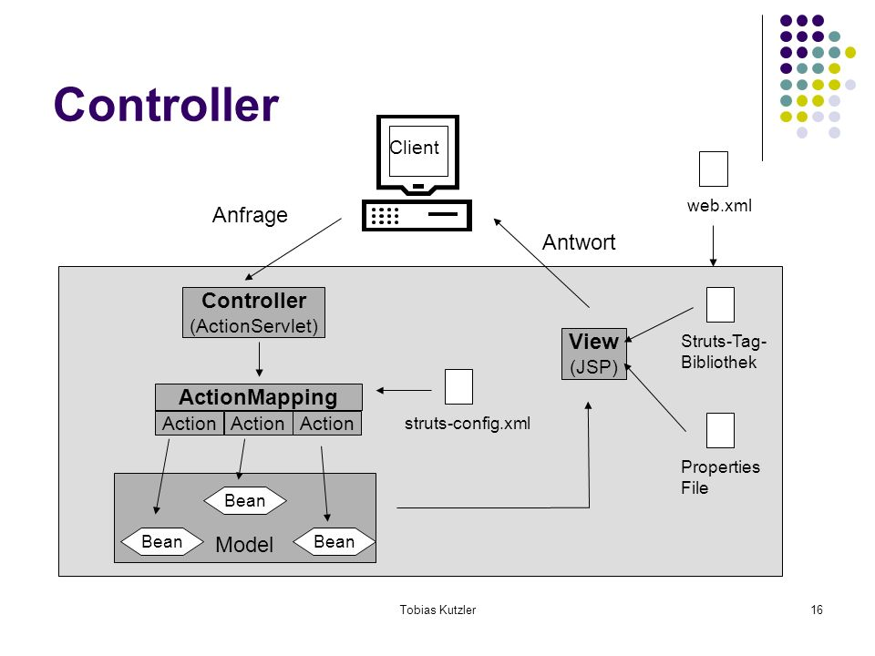 Tobias Kutzler16 Controller Client Anfrage Controller (ActionServlet) View (JSP) ActionMapping Action struts-config.xml Model Bean Antwort web.xml Struts-Tag- Bibliothek Properties File