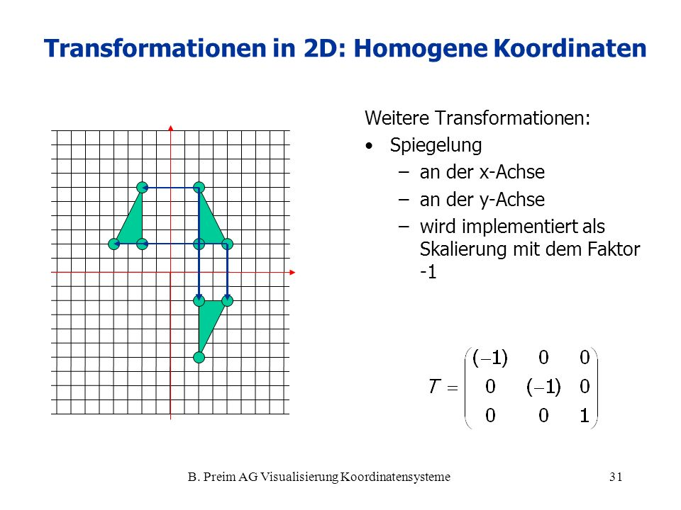 B. Preim AG Visualisierung Koordinatensysteme31 Weitere Transformationen: Spiegelung –an der x-Achse –an der y-Achse –wird implementiert als Skalierun