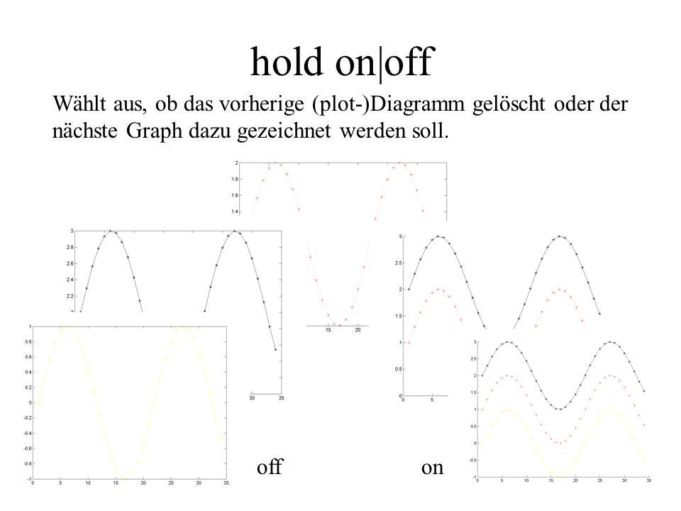 hold on|off Wählt aus, ob das vorherige (plot-)Diagramm gelöscht oder der nächste Graph dazu gezeichnet werden soll. off on
