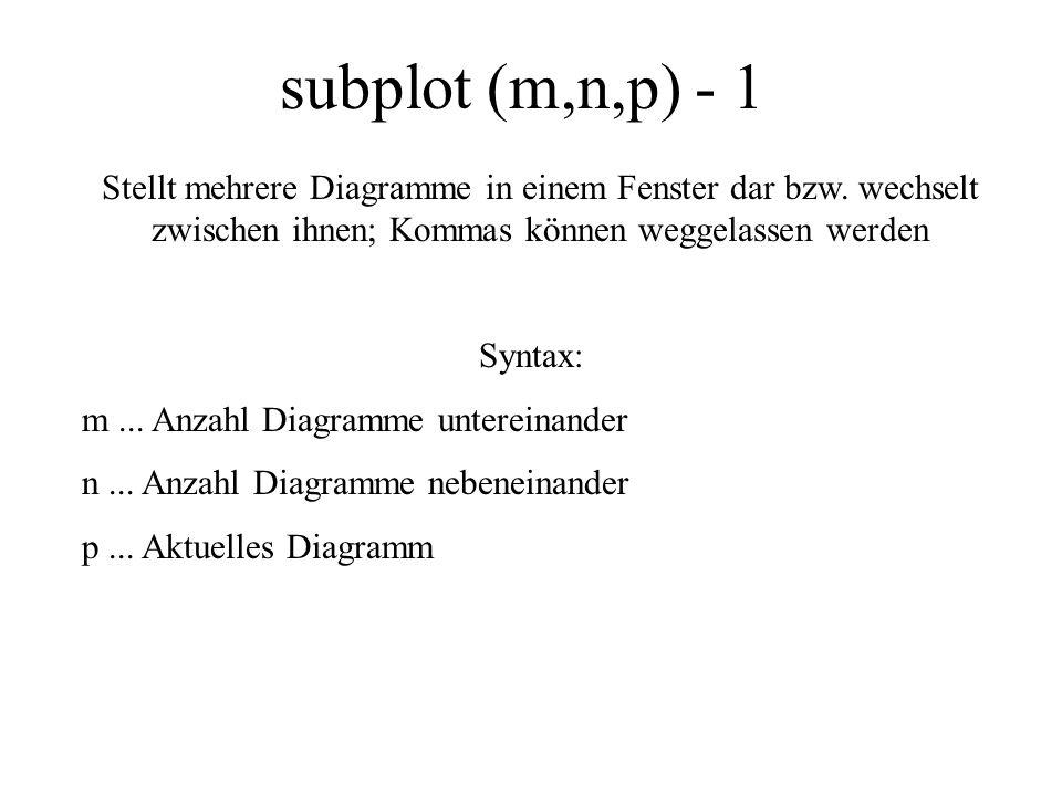 subplot (m,n,p) - 1 Syntax: m... Anzahl Diagramme untereinander n... Anzahl Diagramme nebeneinander p... Aktuelles Diagramm Stellt mehrere Diagramme i