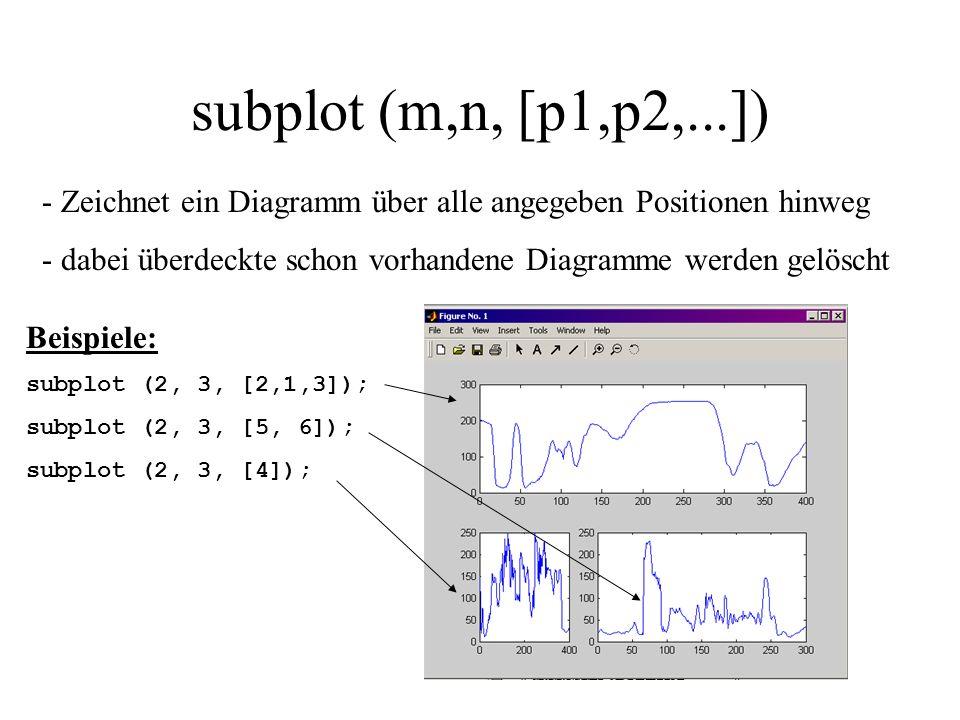 subplot (m,n, [p1,p2,...]) - Zeichnet ein Diagramm über alle angegeben Positionen hinweg - dabei überdeckte schon vorhandene Diagramme werden gelöscht