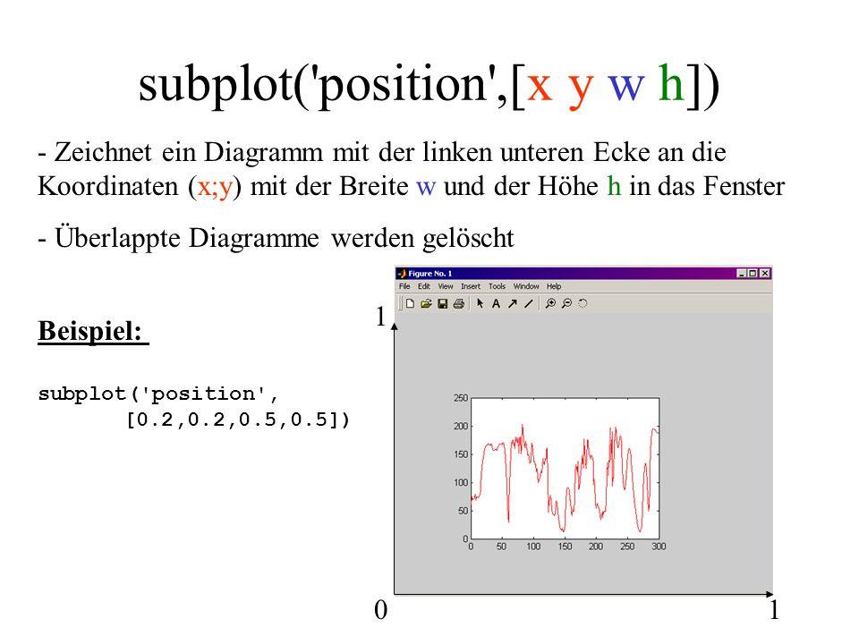 subplot('position',[x y w h]) - Zeichnet ein Diagramm mit der linken unteren Ecke an die Koordinaten (x;y) mit der Breite w und der Höhe h in das Fens
