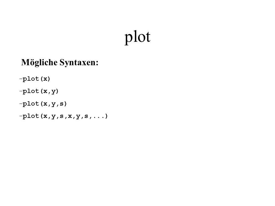 plot (x) - 1 Gibt x in Diagrammform aus wenn x ein Vektor – gibt Werte des Vektors auf der y-Achse aus Werte Indizes des Vektors Beispiel: plot (sin([0:0.1:10]))