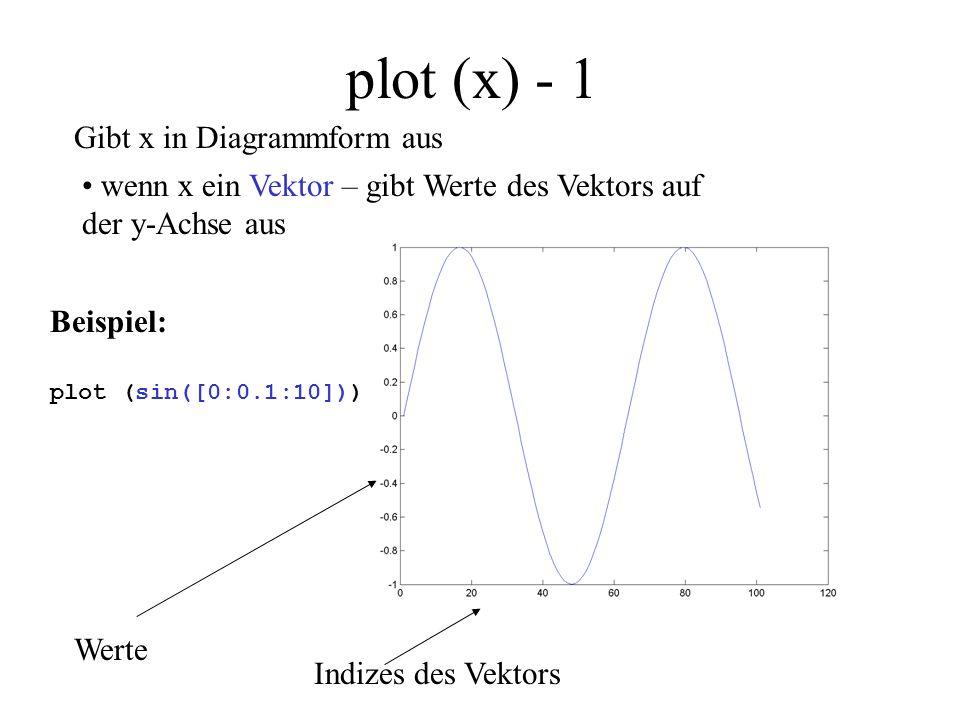 plot (x) - 2 Gibt x in Diagrammform aus wenn x ein Vektor – gibt Werte des Vektors auf der y-Achse aus Beispiel: plot (bild (:,200)) Helligkeitswerte Pixel