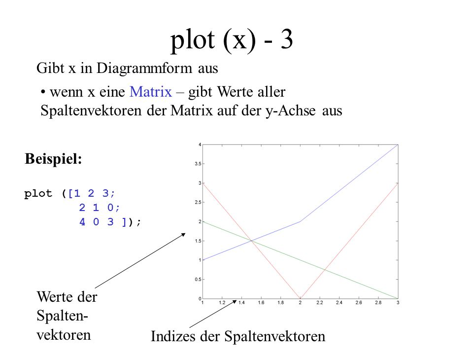 plot (x) - 3 Gibt x in Diagrammform aus wenn x eine Matrix – gibt Werte aller Spaltenvektoren der Matrix auf der y-Achse aus Beispiel: plot ([1 2 3; 2