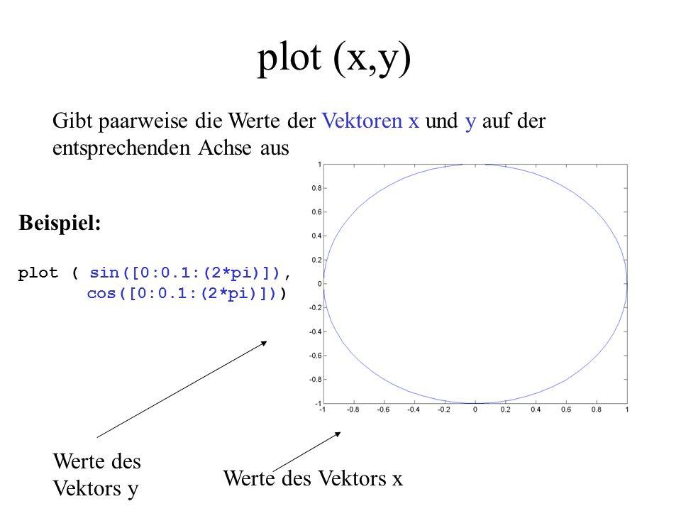 plot (x,y) Werte des Vektors y Werte des Vektors x Beispiel: plot ( sin([0:0.1:(2*pi)]), cos([0:0.1:(2*pi)])) Gibt paarweise die Werte der Vektoren x