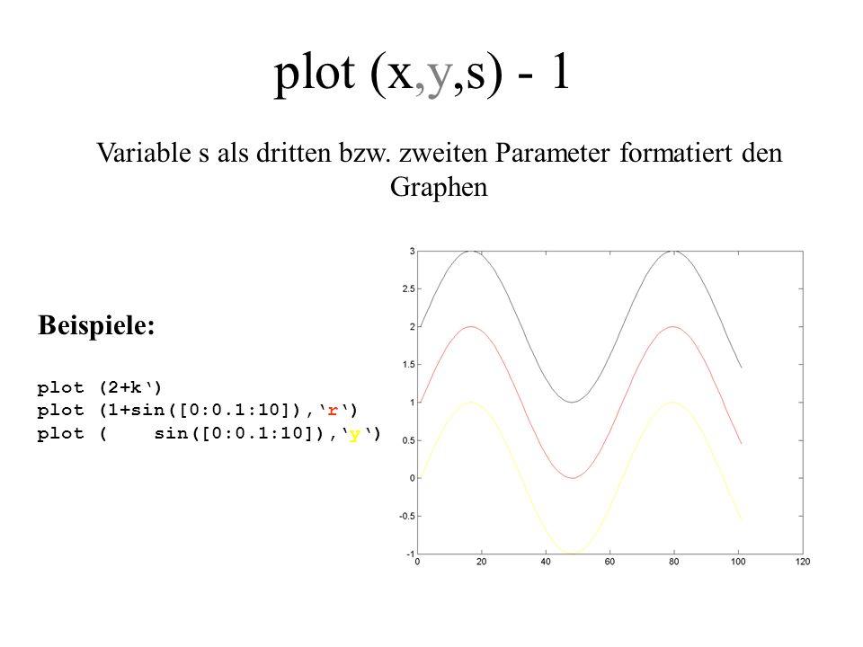 plot (x,y,s) - 2 Beispiele: plot (2+sin([0:0.3:10]),k*) plot (1+sin([0:0.3:10]),r+) plot ( sin([0:0.3:10]),yo) Variable s als dritten bzw.